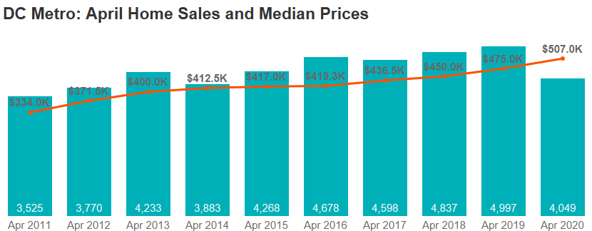 This image has an empty alt attribute; its file name is DC-Metro-April-Home-Sales-and-Median-Price.png